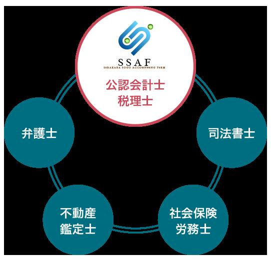 提携士業とのネットワーク